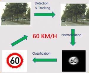Cách đọc biển báo giao thông của camera w8s